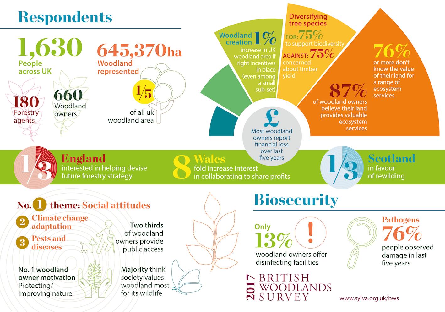 British Woodland Survey 2017